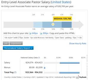 Snip of Starting Salary