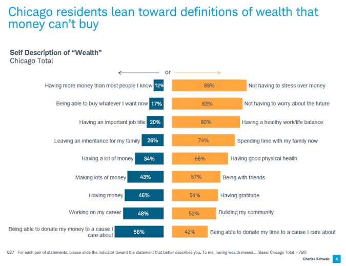 wealth survey